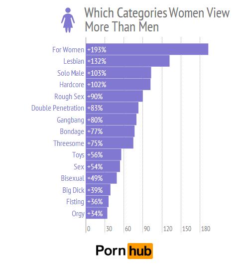 pornhub-men-women-top-categories-relative_2